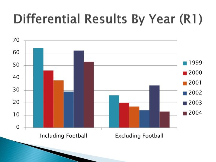 Differential Results By Year (R1)