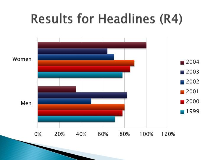 Results for Headlines (R4)