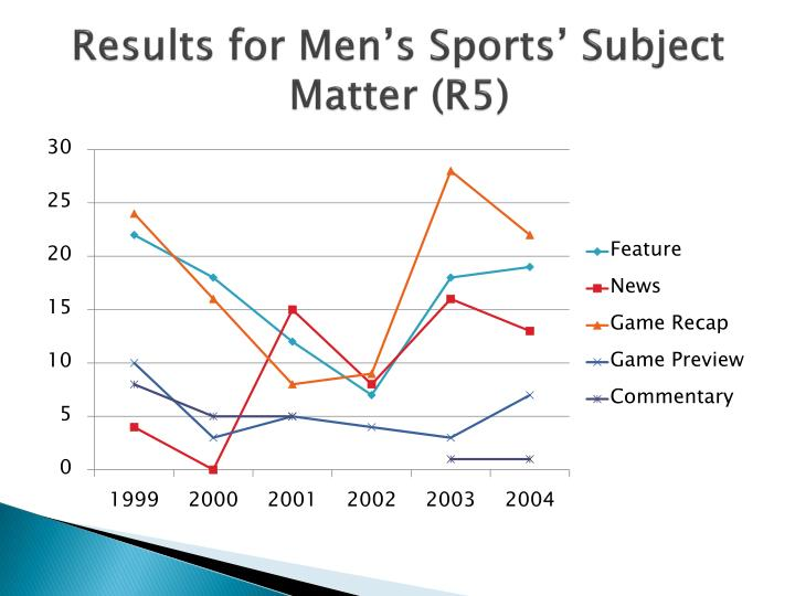 Results for Men's Sports' Subject Matter (R5)