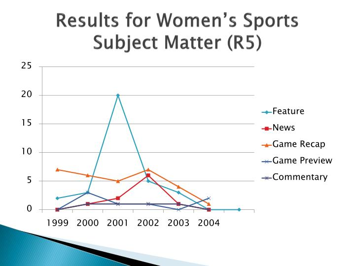 Results for Women's Sports Subject Matter (R5)