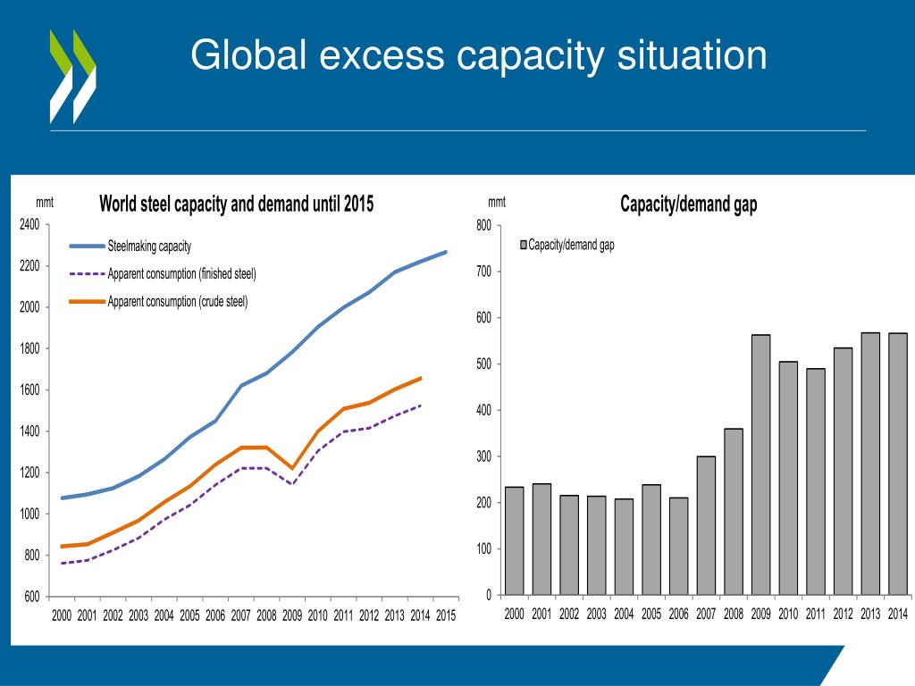 PPT - Outlook for the steel market PowerPoint Presentation