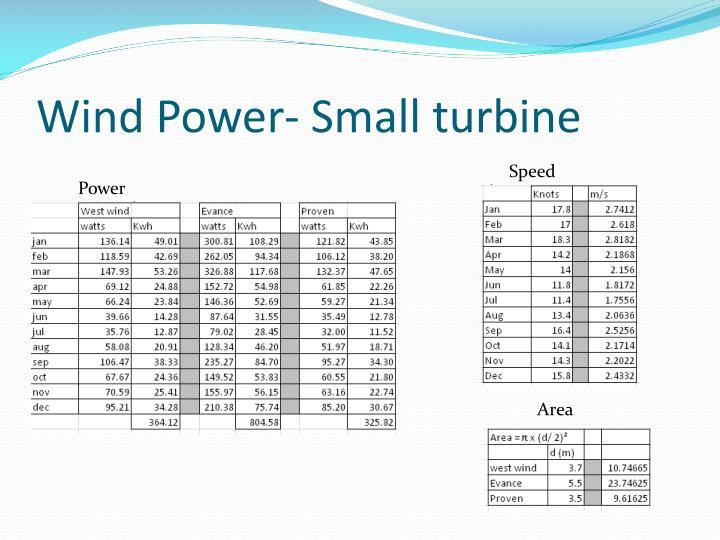 Wind Power- Small turbine