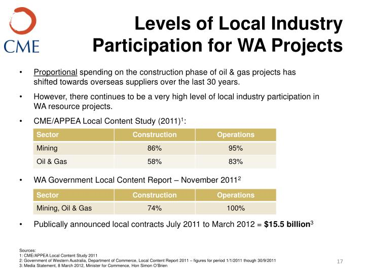 Levels of Local Industry Participation for WA Projects