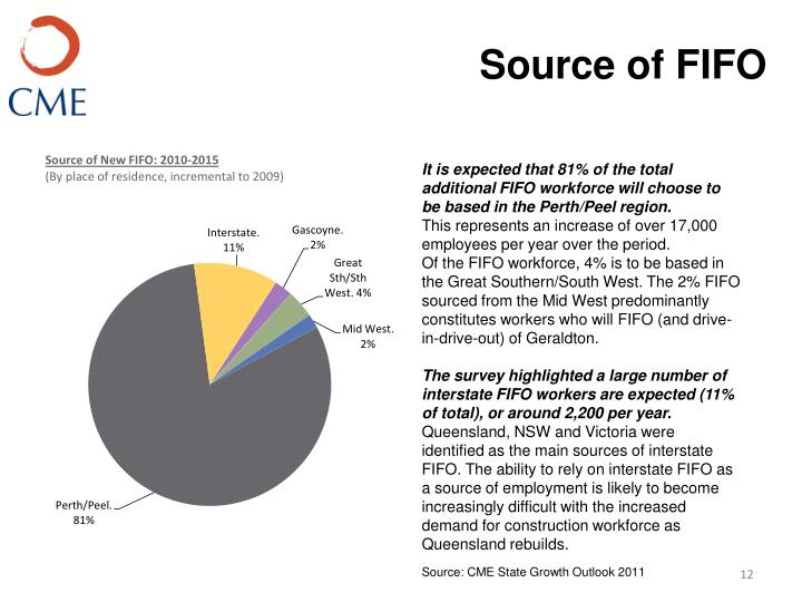 Source of FIFO