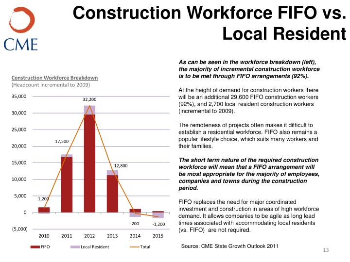 Construction Workforce FIFO vs. Local Resident