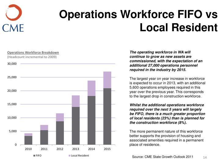 Operations Workforce FIFO