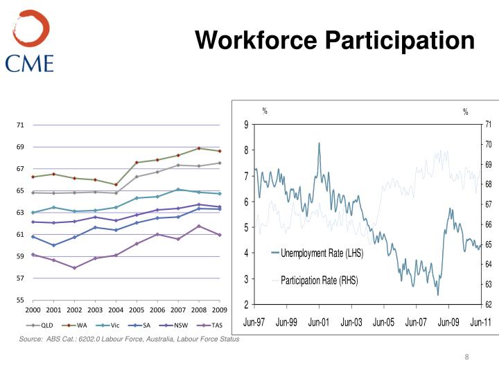 Workforce Participation