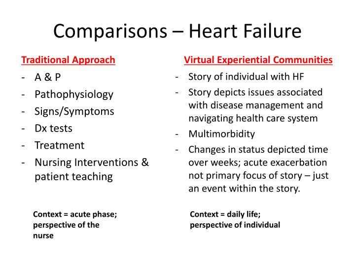 Comparisons – Heart Failure