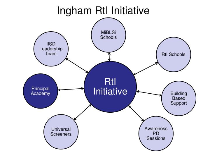 Ingham RtI Initiative