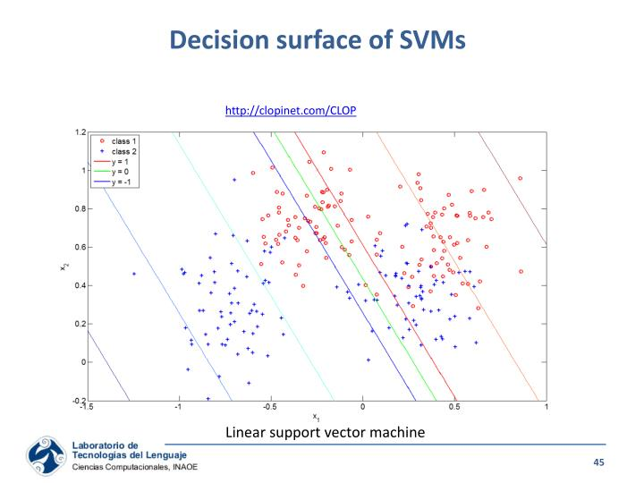 Decision surface of SVMs