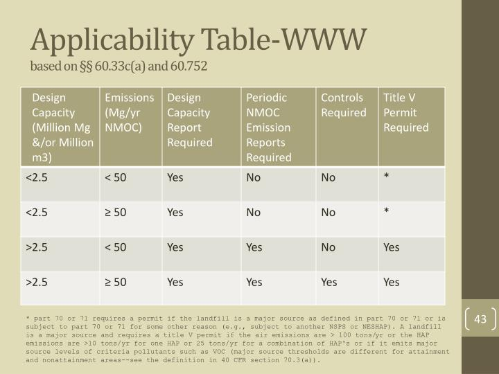 Applicability Table-WWW