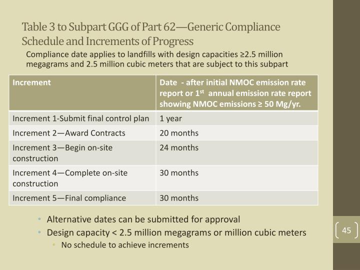 Table 3 to Subpart GGG of Part 62—Generic Compliance Schedule and Increments of Progress