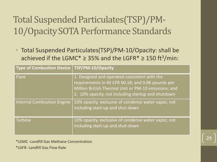 Total Suspended Particulates