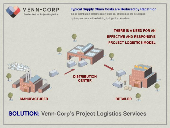 Typical Supply Chain Costs are Reduced by Repetition