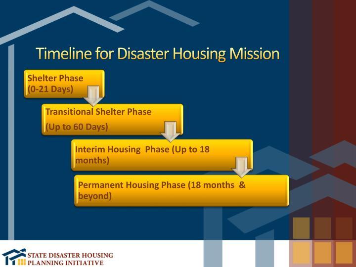 Timeline for Disaster Housing Mission