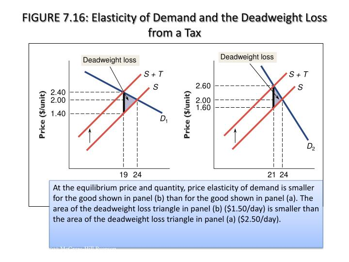FIGURE 7.16: Elasticity of Demand and the Deadweight Loss from a Tax