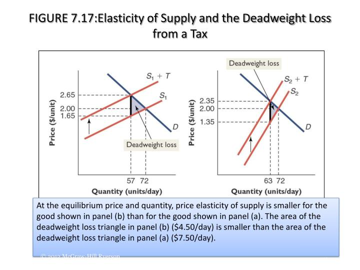 FIGURE 7.17:Elasticity of Supply and the Deadweight Loss from a Tax