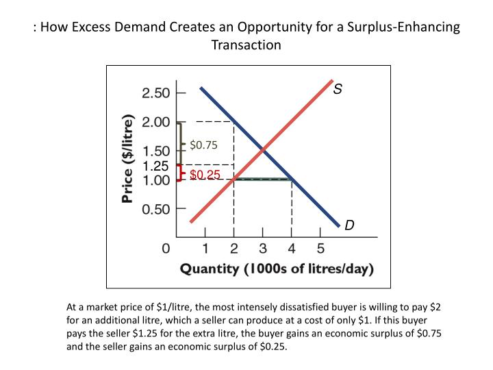 : How Excess Demand Creates an Opportunity for a Surplus-Enhancing Transaction