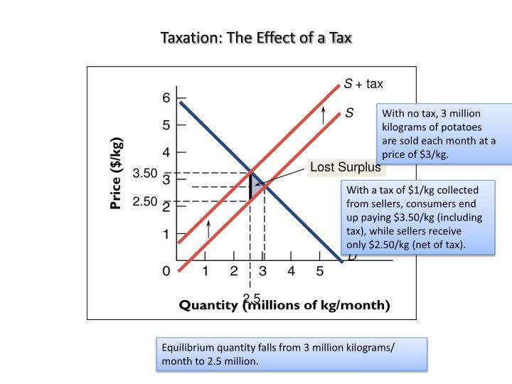 Taxation: The Effect of a Tax