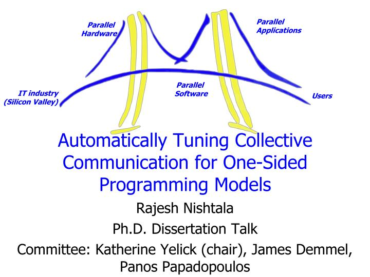 automatically tuning collective communication for one sided programming models n.