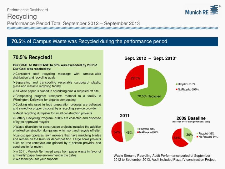 performance dashboard recycling performance period total september 2012 september 2013 n.