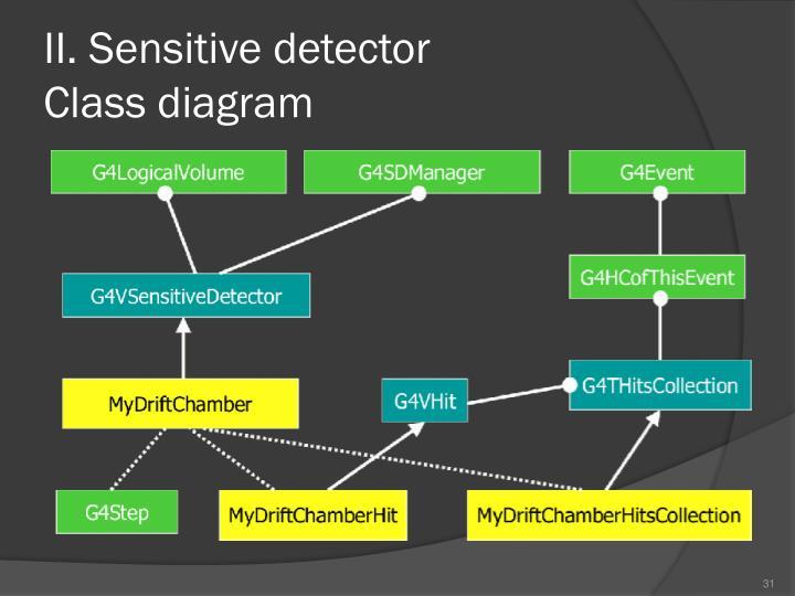 II. Sensitive detector