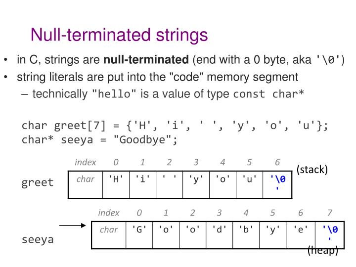 Null-terminated strings