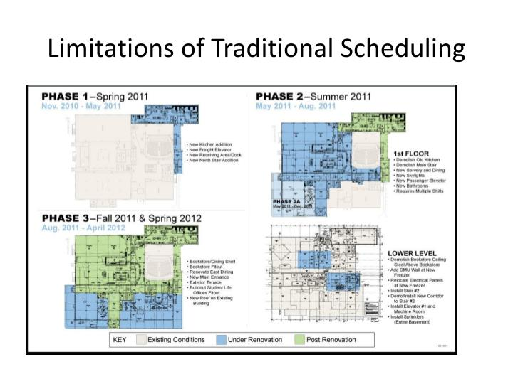 Limitations of Traditional Scheduling