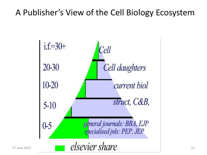 A Publisher's View of the Cell Biology Ecosystem