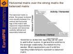 horizontal matrix over the strong matrix the balanced matrix