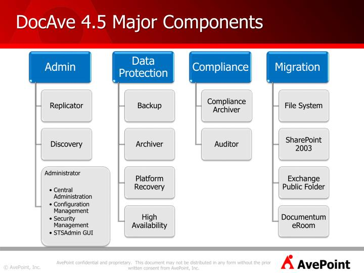 DocAve 4.5 Major Components