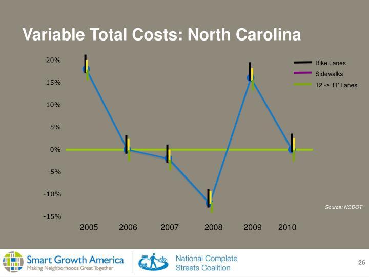 Variable Total Costs: North Carolina