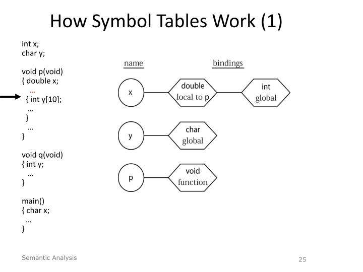 How Symbol Tables Work (1)