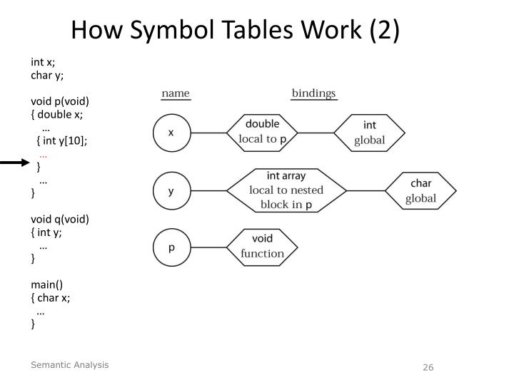 How Symbol Tables Work (2)