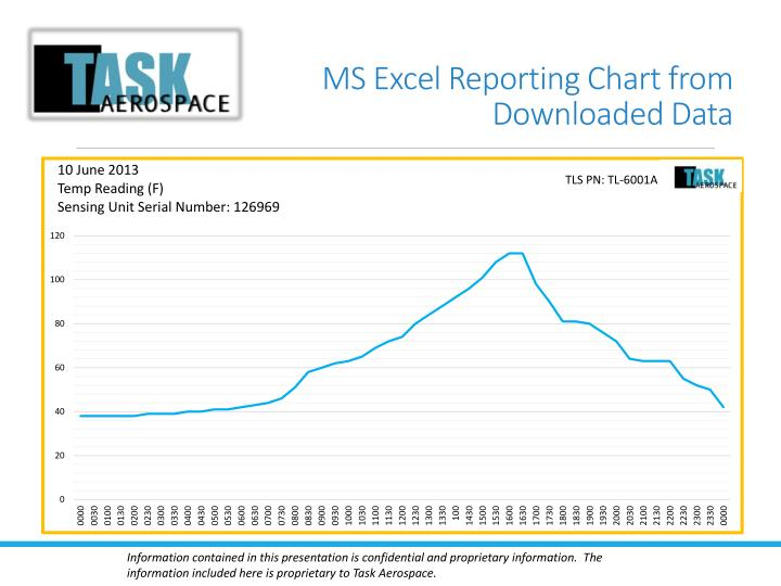 MS Excel Reporting Chart from Downloaded Data