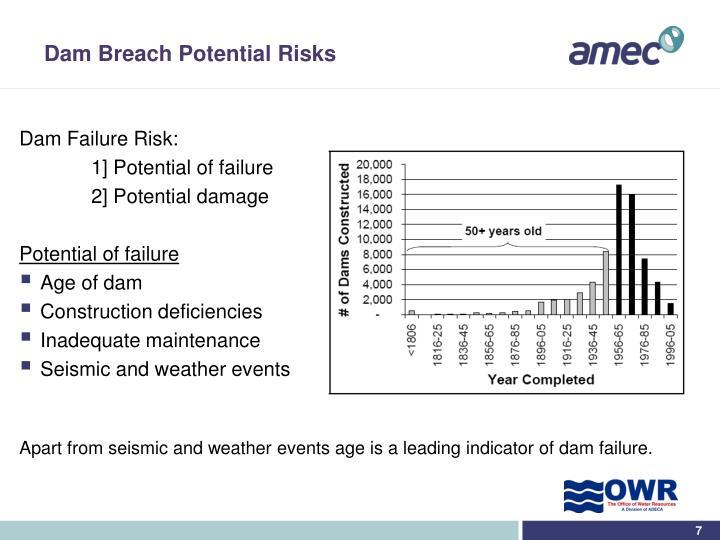 Dam Breach Potential Risks