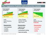 the 3 segments of global road construction markets2
