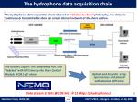 the hydrophone data acquisition chain