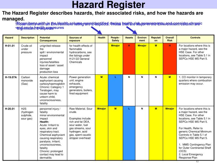 Ppt alarp powerpoint presentation id 1619045 for Hazard risk register template