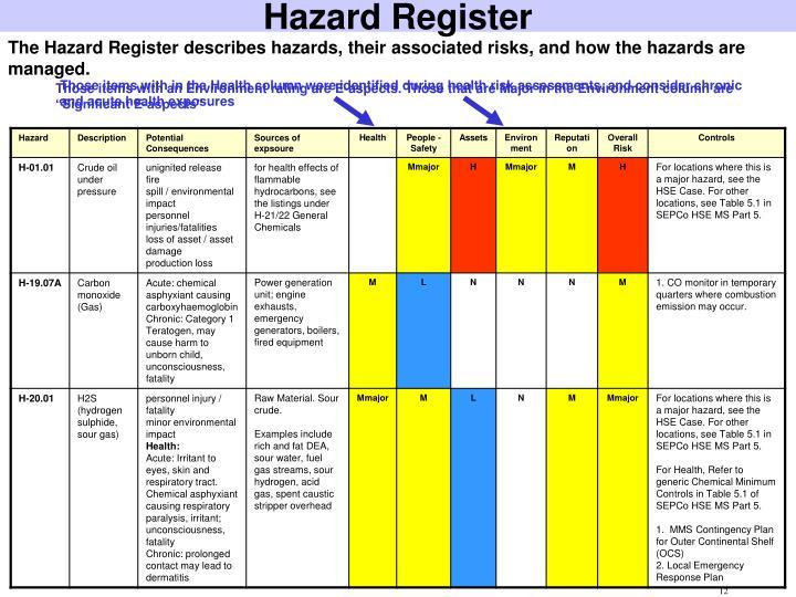 hazard risk register template ppt alarp powerpoint presentation id 1619045