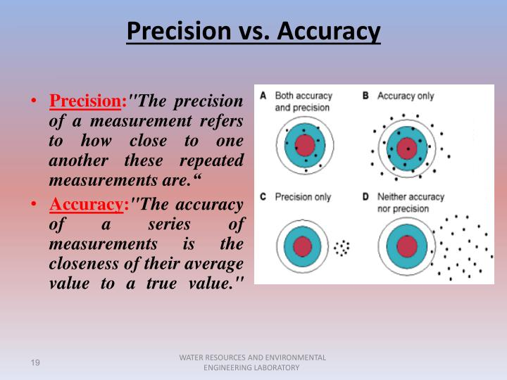 accuracy and precision labs