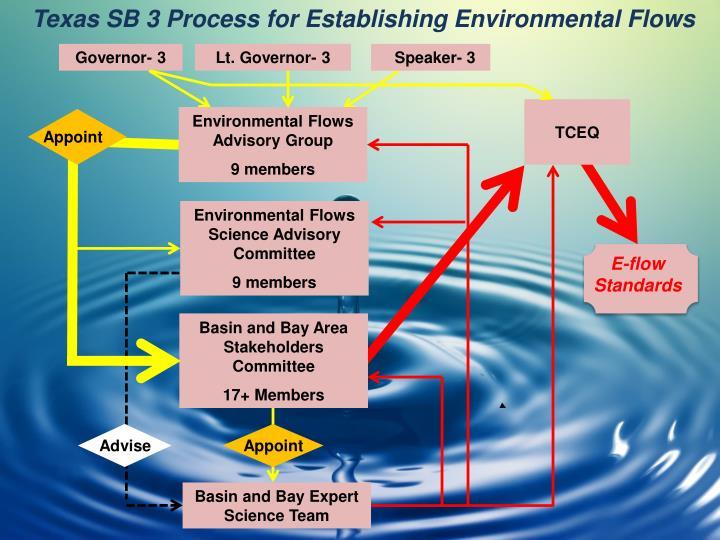 Texas SB 3 Process