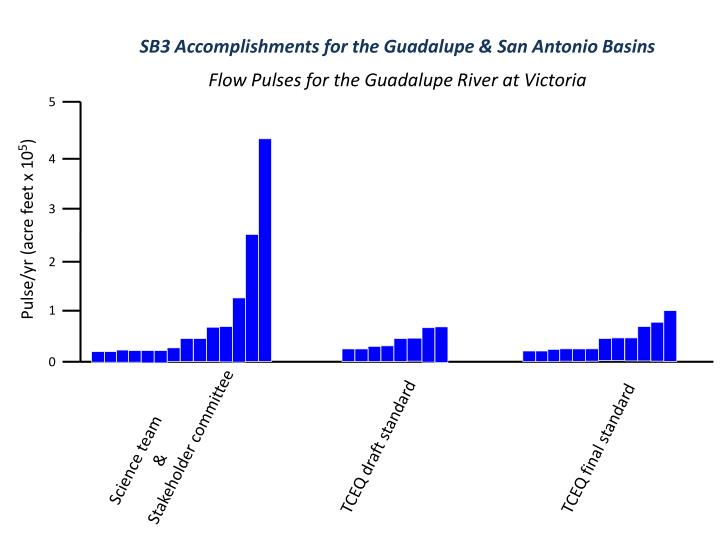 SB3 Accomplishments for the Guadalupe & San Antonio Basins