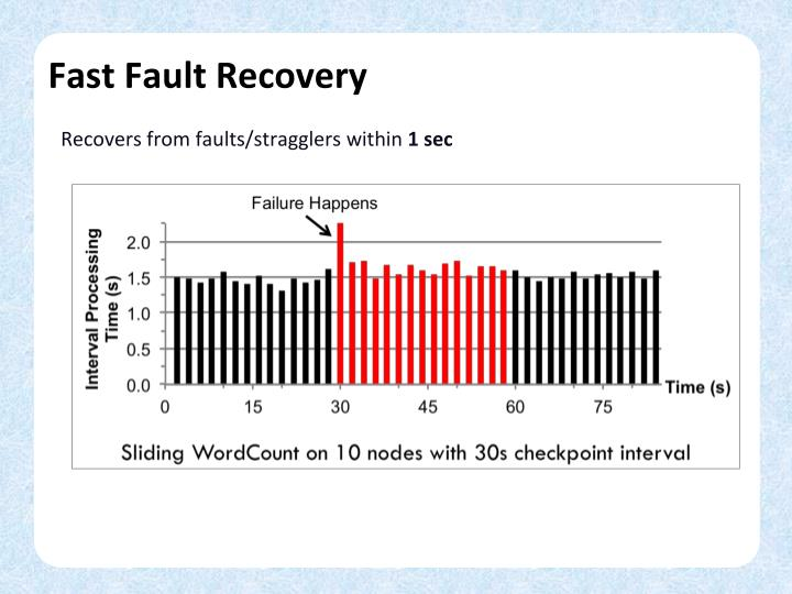 Fast Fault Recovery