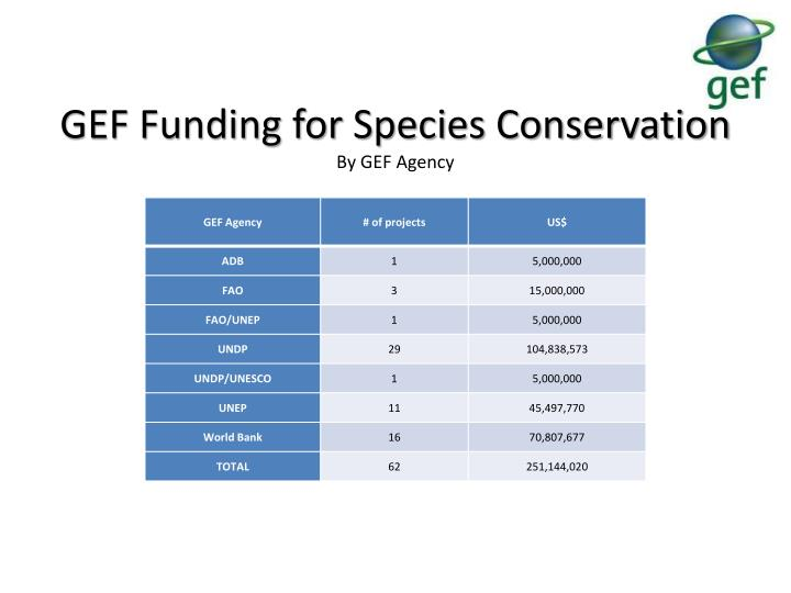 GEF Funding for Species Conservation