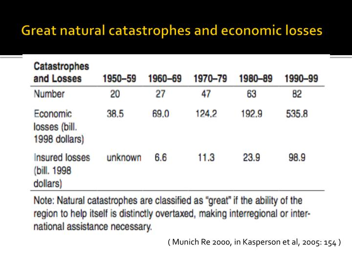 Great natural catastrophes and economic losses