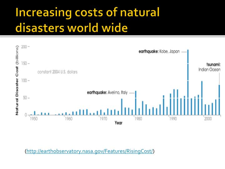 Increasing costs of natural disasters world wide