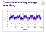 downside of moving average smoothing