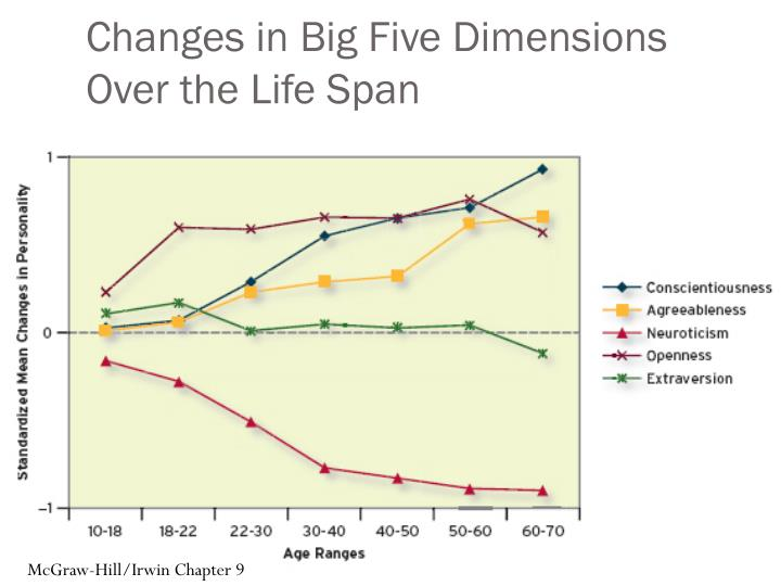 Changes in Big Five Dimensions Over the Life Span
