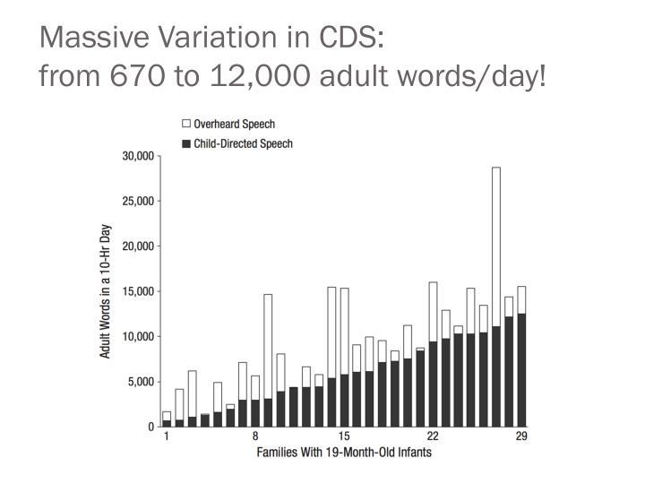 Massive Variation in CDS: